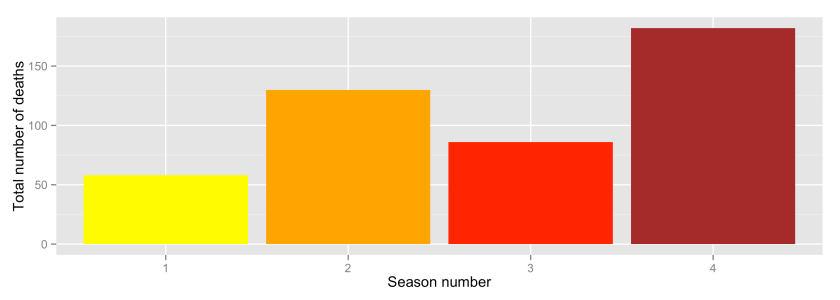 Number of deaths by season box-plot