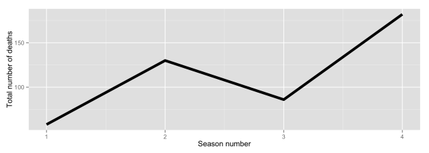Number of deaths by season