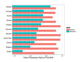 Desired vs Observed PPR