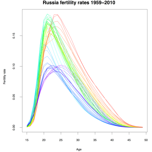 Age specific fertility schedule