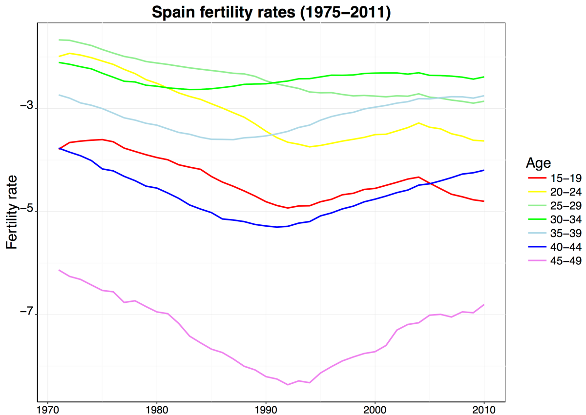 A view of Spanish fertility by age groups (with the help of log scales)