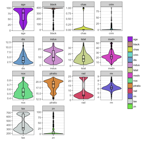 Violin plots in ggplot2