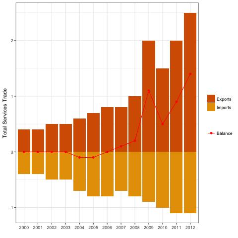 BAR CHART + LINE: a ggplot balance plot(1)