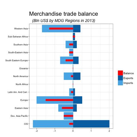 BAR CHART: a ggplot balance plot(2)