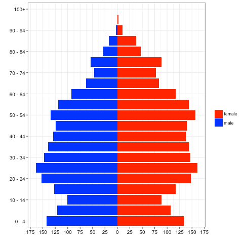 Population Pyramids of Georgia in ggplot2