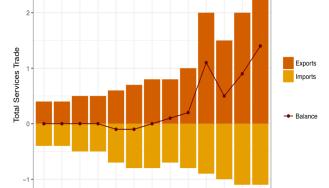 DONUT CHART in ggplot2 – acarioli