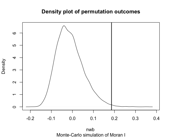 permutation Moran_s I