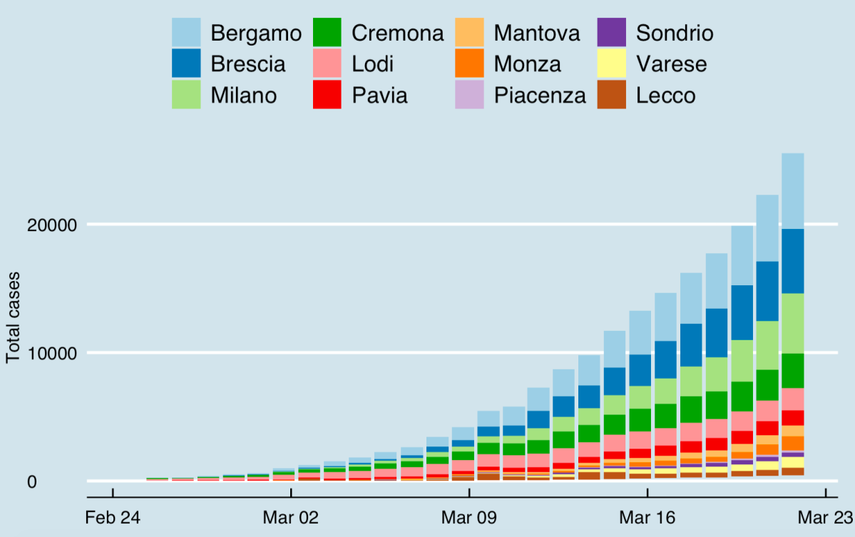 GGplot of COVID-19 cases using Italian Health Ministry data